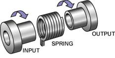 Spring Clutch Components